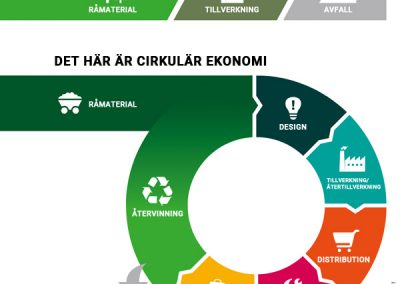 Cirkulär Ekonomi Måleri