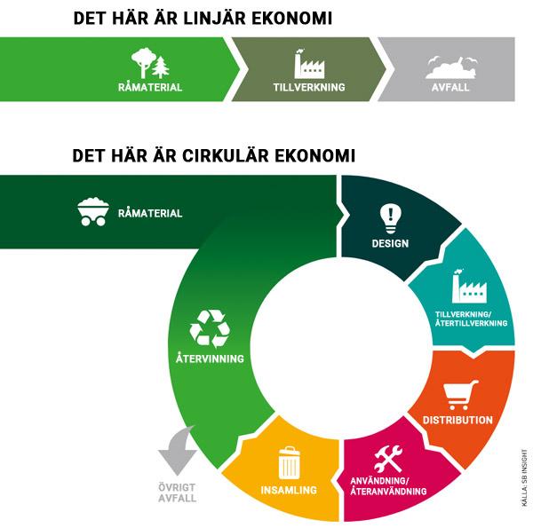 Vi ❤️ cirkulär ekonomi